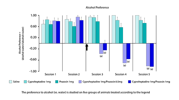 alcohol-preference